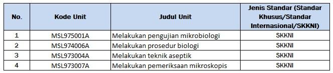 Skema Mikrobiologi
